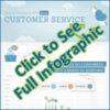 customer service infographic thumbnail